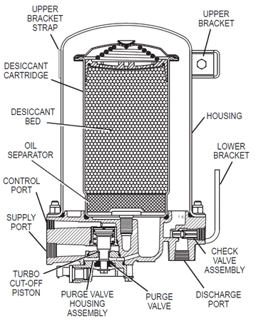 Cross section view of the Bendix AD-9 Air Brake Air Dryer